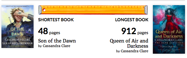 Shortest Book: Son of the Dawn - Longest Book: Queen of Air and Darkness